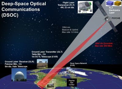 Asteroid mission to test laser comms